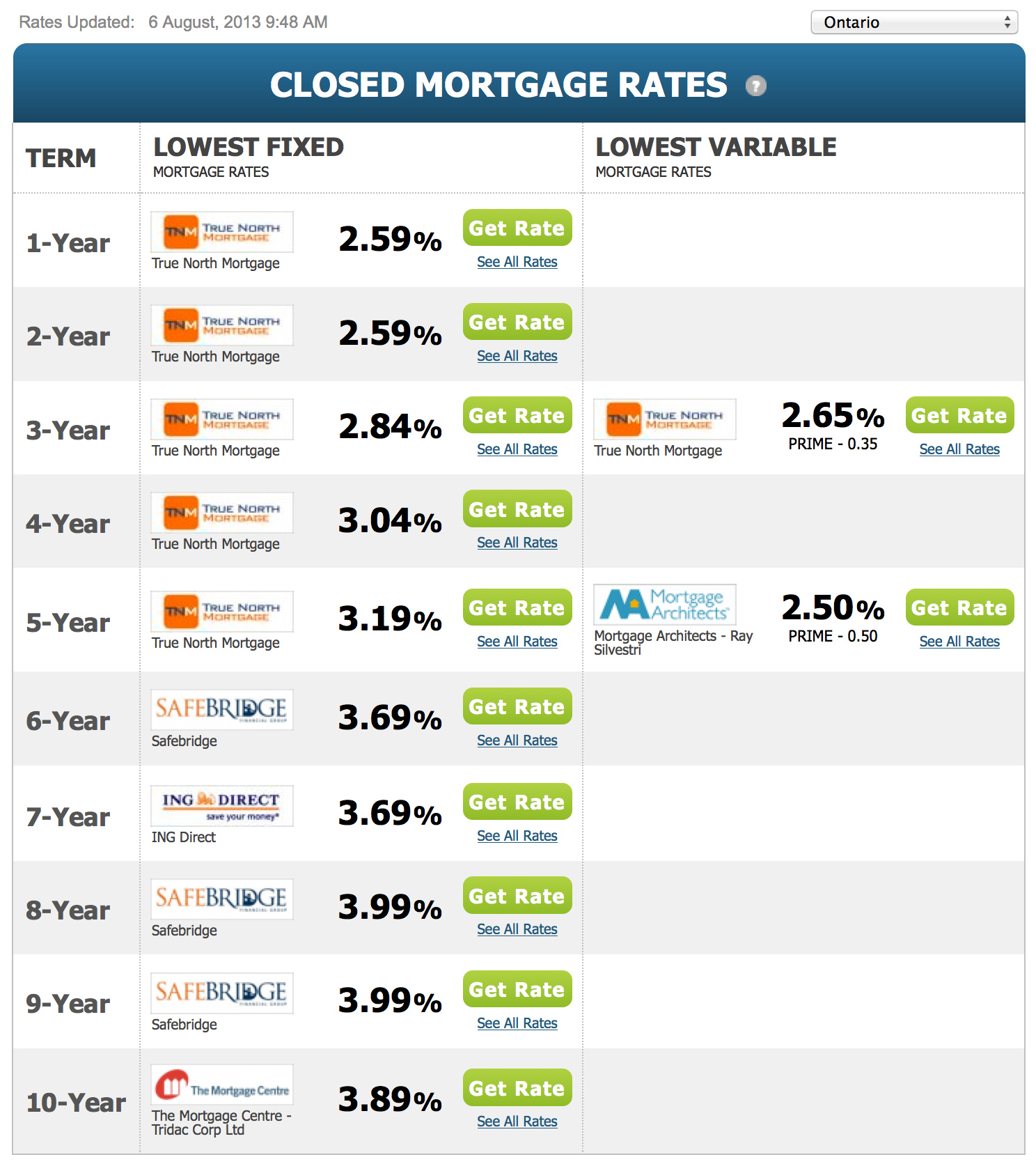 Best Mortgage Variable Rates